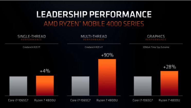 AMD Ryzen 7 4800U vs Intel Core i7-1065G7