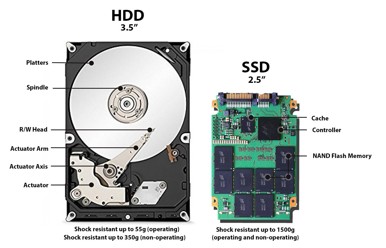 Diferencias entre los componentes de un HDD y un SSD, que pueden modificar sustancialmente la productividad de un trabajador